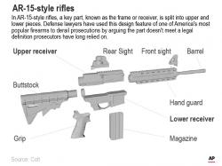 In AR-15s and similar guns the piece, known as the frame or receiver, that federal regulation says is considered a firearm by itself is split into upper and lower pieces.