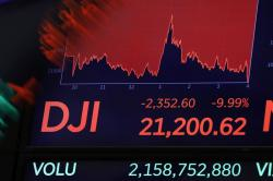 In this Thursday, March 12, 2020, file photo, a board above the trading floor of the New York Stock Exchange shows the closing Dow Jones Industrial Average number