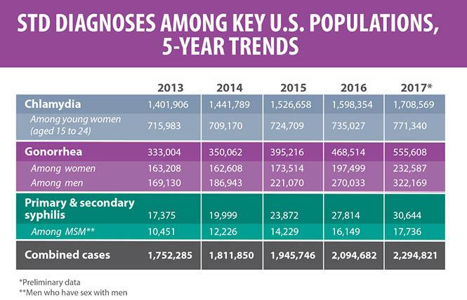 The Centers for Disease Control and Prevention released new figures Tuesday showing a spike nationally in sexually transmitted diseases over the last four years. Graphic: Courtesy CDC