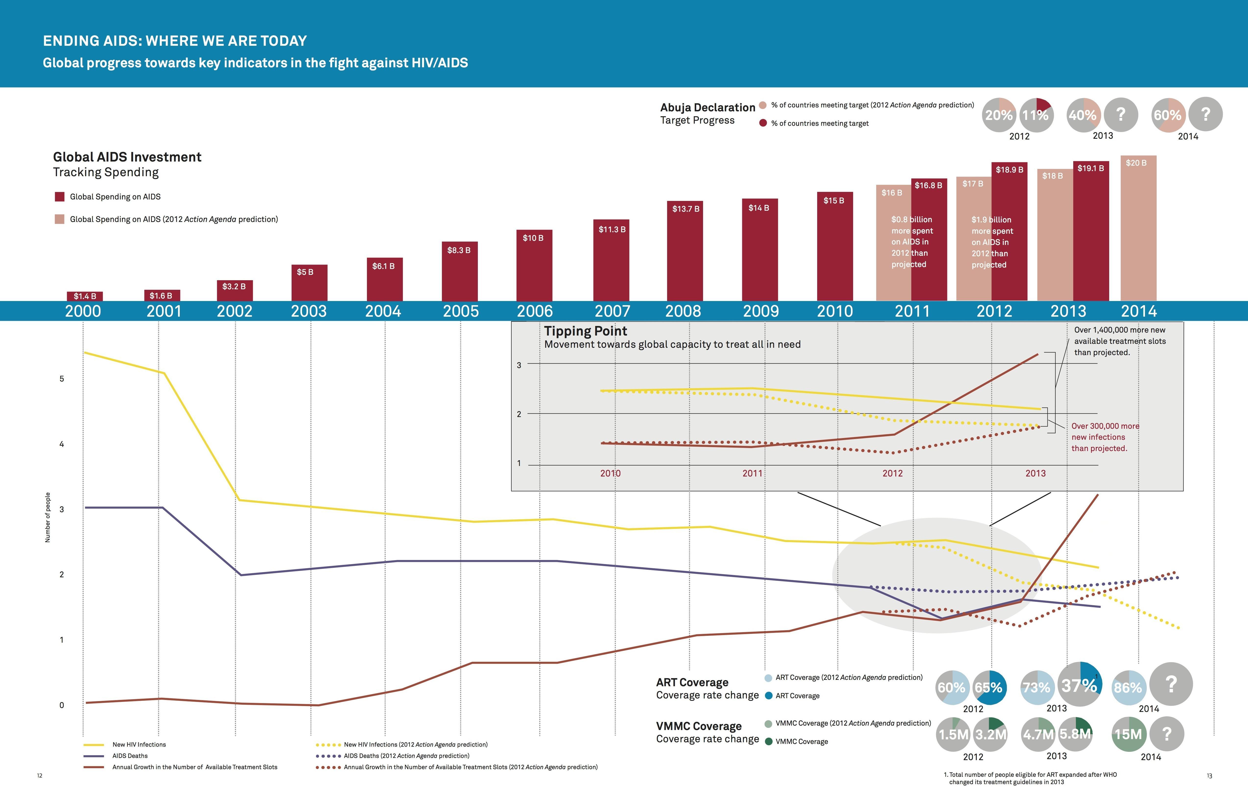 Global progress toward key indicators in the fight against HIV