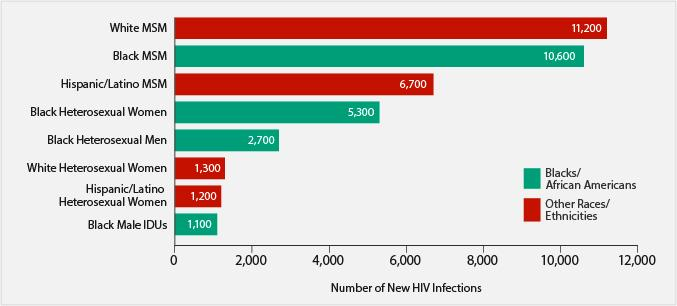 the growing hivaids epidemic among the hispanic adolescents in america
