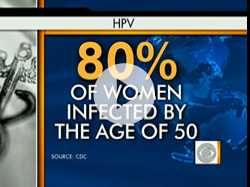 HPV and Heart Disease Risk