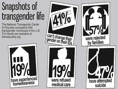Increased Rates of Suicidal Thoughts and Attempts Among Transgender Adults Reported Over Two Decades