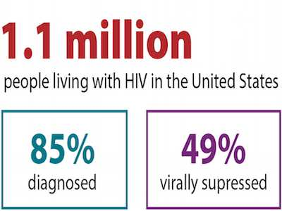 CDC Says More Americans With HIV Have Their Virus Under Control